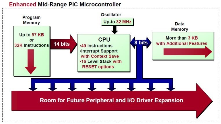 Enhanced_Mid-Range_PIC_Microcontroller